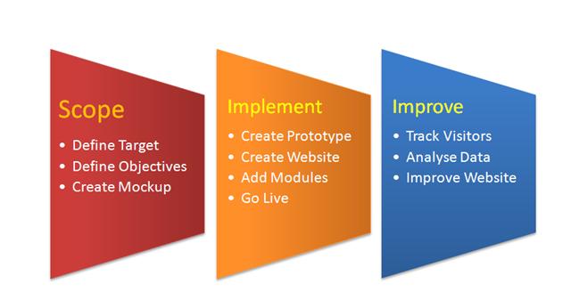 Website Design Australia Process