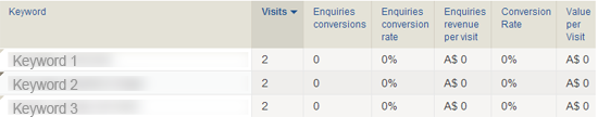 What Keywords are attributing to your conversion - web analytics