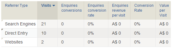 Conversion Goals referrer breakdown - web analytics