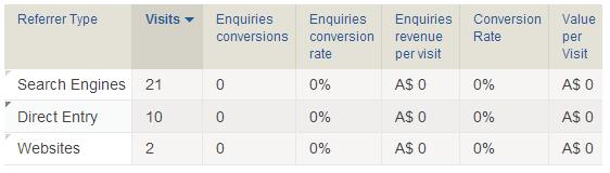 Conversion Goals referrer breakdown - web analytics