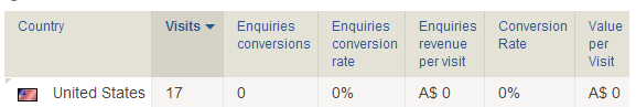 Conversion Goals Breakdown by Country - Piwik Web Analytics